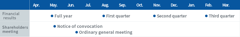 [Financial results]May. First quater Aug. Second quater Nov. Third quater Feb. [Shareholders meeting]May. Notice of convocation Jun. Ordinary general meeting