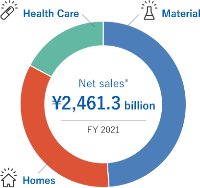 Net sales* ¥2,151.6 billion/FY 2019(Material/Homes/Health Care)