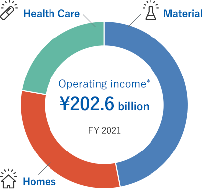 Operating income* ¥177.3 billion/FY 2019(Material/Homes/Health Care)