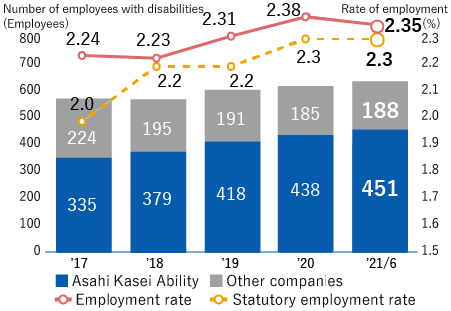 [Asahi Kasei Ability] FY 2016: 377, FY 2017 355, FY 2018: 379, FY 2019: 418, FY 2020/6: 423 [Other] FY 2016: 211, FY 2017: 224, FY 2018: 195, FY 2019: 191, FY 2020/6: 191 [Actual rate] FY 2016: 2.21%, FY 2017: 2.24%, FY 2018: 2.23%, FY 2019: 2.31%, FY 2020/6: 2.27% [Legal minimum] FY 2016: 2.0%, FY 2017: 2.0%, FY 2018: 2.2%, FY 2019: 2.2%, FY 2020/6: 2.2%