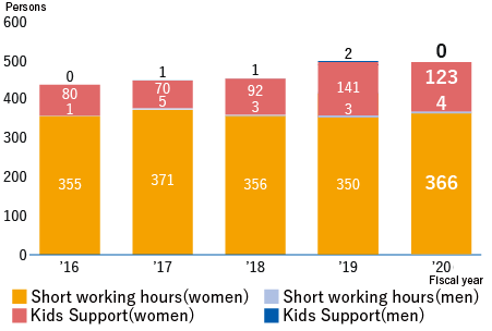 [Shortened working hours (women)] FY 2015: 335, FY 2016: 355, FY 2017: 371, FY 2018: 356, FY 2019: 413 [Shortened working hours (men)] FY 2015: 0, FY 2016: 1, FY 2017: 5, FY 2018: 3, FY 2019: 4, [Kids Support (women)] FY 2015: 70, FY 2016: 80, FY 2017: 70, FY 2018: 92, FY 2019: 153 [Kids Support (men)] FY 2015: 0, FY 2016: 0, FY 2017: 1, FY 2018: 1, FY 2019: 2