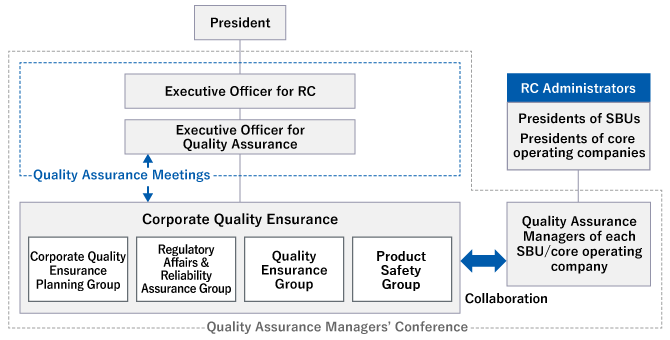 President, Executive Officer for RC, Executive Officer for Quality Assurance, ↔ Quality Assurance Meetings / RC Administrators: Presidents of SBUs, Presidents of core operating companies, Corporate Quality Ensurance, Corporate Quality Ensurance Planning Group, Regulatory Affairs & Reliability Assurance Group, Quality Ensurance Group, Chemicals Management Group / Collaboration, Quality Assurance Managers of each SBU/core operating company / ↔ Quality Assurance Managers' Conference