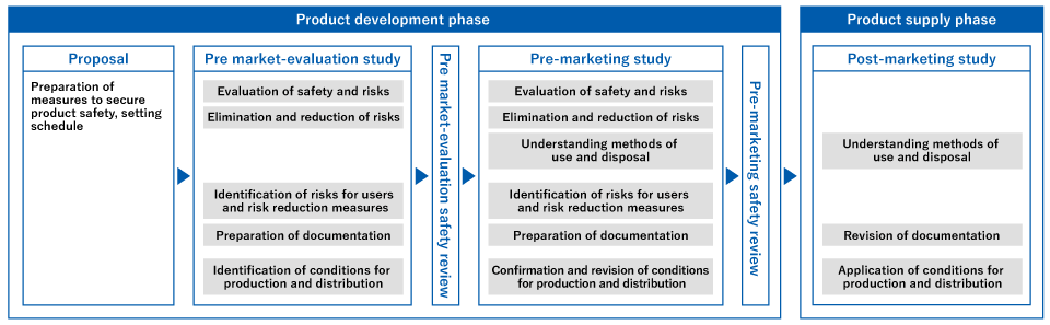 [Product development phase] [Proposal] Preparation of measures to secure product safety, setting schedule → [Pre market-evaluation study] Evaluation of safety and risks, Elimination and reduction of risks, Identification of risks for users and risk reduction measures, Preparation of documentation, Identification of conditions for production and distribution → [Pre market-evaluation safety review] → [Pre-marketing study] Evaluation of safety and risks, Elimination and reduction of risks, Understanding methods of use and disposal, Identification of risks for users and risk reduction measures, Preparation of documentation, Confirmation and revision of conditions for production and distribution → [Pre-marketing safety review] → [Product supply phase] [Post-marketing study] Understanding methods of use and disposal, Revision of documentation, Application of conditions for production and distribution