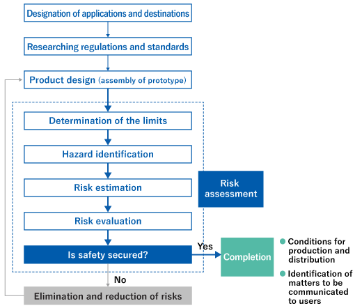 Designation of applications and destinations, Researching regulations and standards, Product design (assembly of prototype), Risk assessment: Determination of the limits, Hazard identification, Risk estimation, Risk evaluation, Is safety secured?, Yes → Completion • Conditions for production and distribution • Identification of matters to be communicated to users, No → Elimination and reduction of risks → Product design (assembly of prototype)