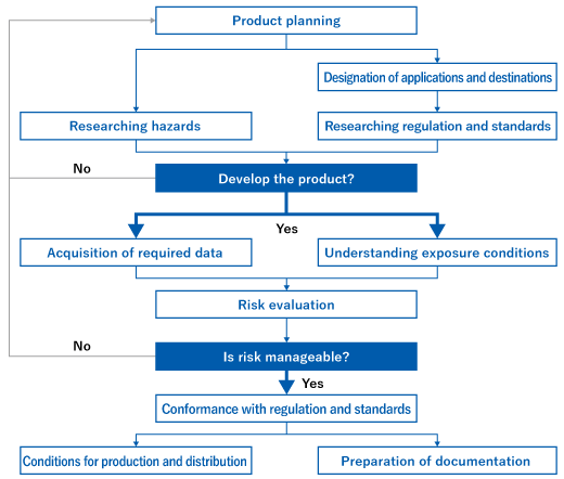 Product planning, Designation of applications and destinations, Researching regulation and standards, Researching hazards, Develop the product?, Yes → Acquisition of required data, Understanding exposure conditionsm (No → Product planning), Risk evaluation, Is risk manageable?, Yes → Conformance with regulation and standards (No → Product planning), Conditions for production and distribution, Preparation of documentation