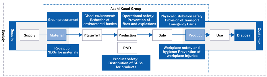 Society / Asahi Kasei Group / Green procurement, Global environment: Reduction of environmental burden, Operational safety: Prevention of fires and explosions, Physical distribution safety: Provision of Transport Emergency Cards / Supplier: [Supply]→[Material]→[Procurement]→[Production][R&D]→[Sale]→ Customer: [Product]→[Use]→[Disposal] / Receipt of SDSs for materials, Product safety: Distribution of SDSs for products, Workplace safety and hygiene: Prevention of workplace injuries